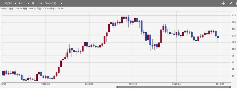 ドル円の月足チャート