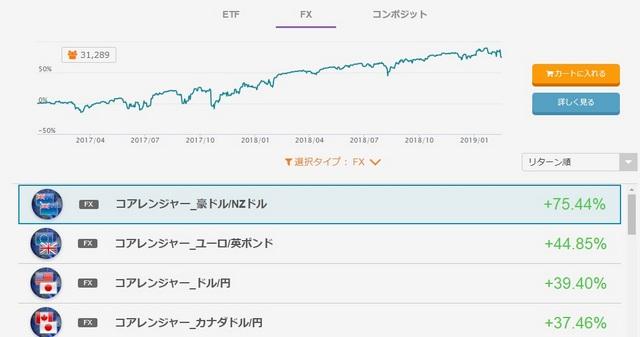 インヴァスト証券 豪ドル/NZドル コアレンジャー右肩上がりのグラフ